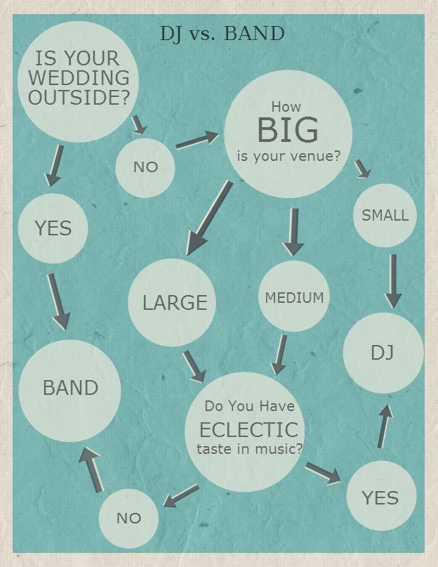 DJ vs Band Chart